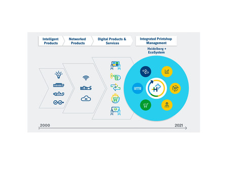 "Heidelberg to launch new ""Heidelberg Plus"" digital customer portal"
