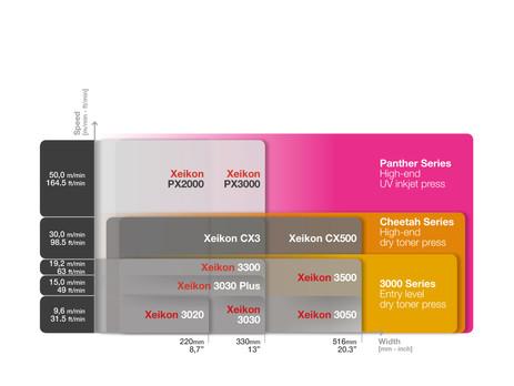 Xeikon launches four new digital label presses