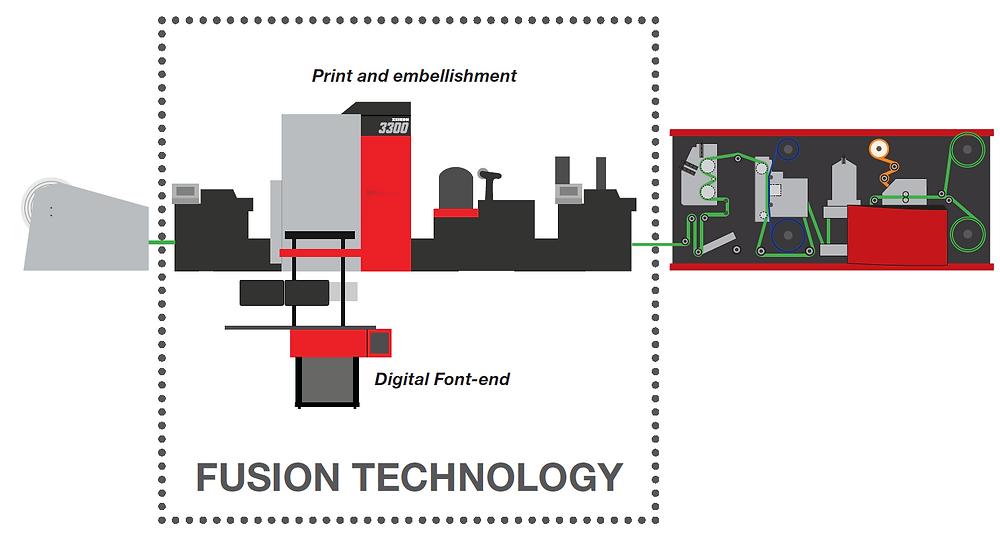 Xeikon Fusion Technology