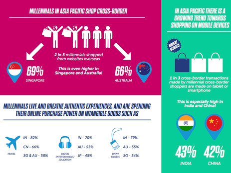 Millennials in Asia Pacific online shop the most