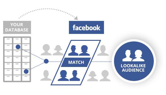 comment facebook ads ou google ads