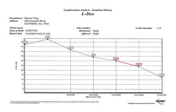 reduction in L-Dex scores