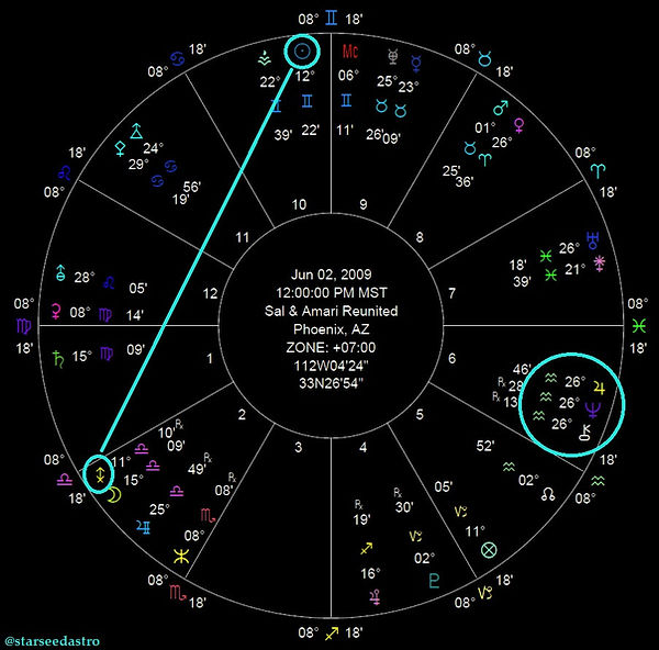 astrologr, salvador, russo, amari, mystic, horoscopes, starseed, astrology,