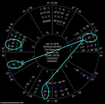 Full Moon in Libra: Harmony or Havoc