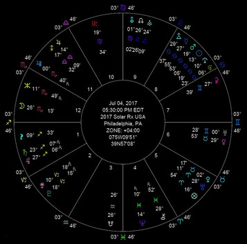 The 2017 USA Solar Return Horoscope