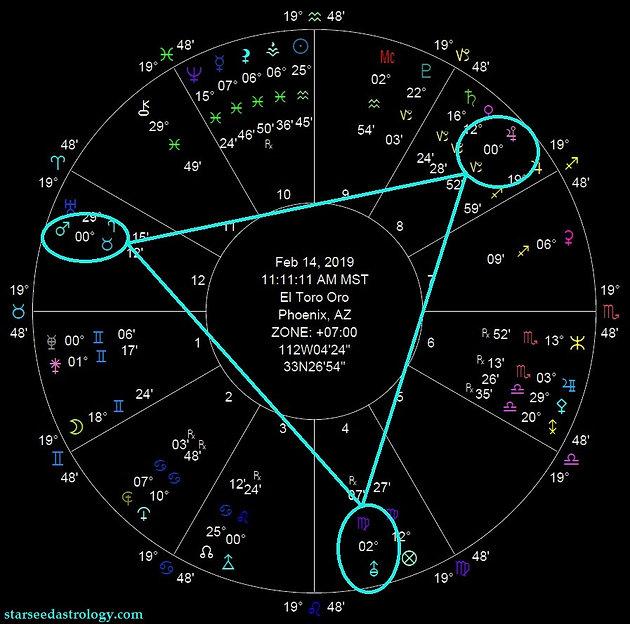 Mars Transits Taurus 2019: El Toro Oro | Starseed Astrology | USA