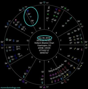 The U.S. Midterm Elections and Uranus' Retrograde into Aries