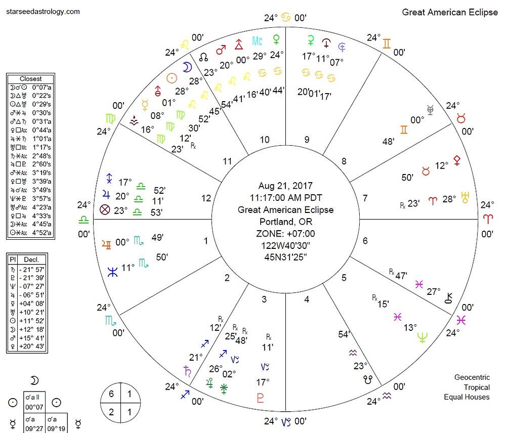 starseed, astrology, uranus, retrograde, aries, august, 2017, best, astrologer, blog, forecast, predictions, salvador, russo, USA, Canada, UK, Europe, Australia, sms, service,