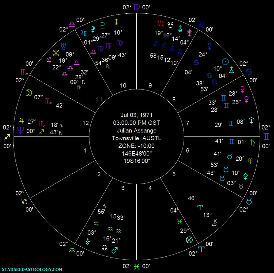 The Future Astrology of Julian Assange