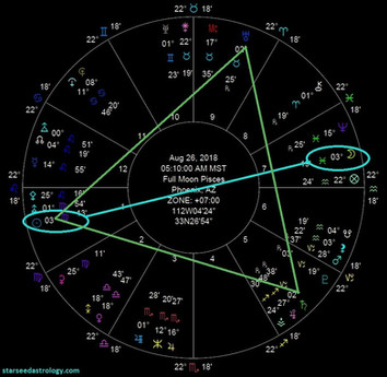 Full Moon In Pisces Insights   August 26th, 2018