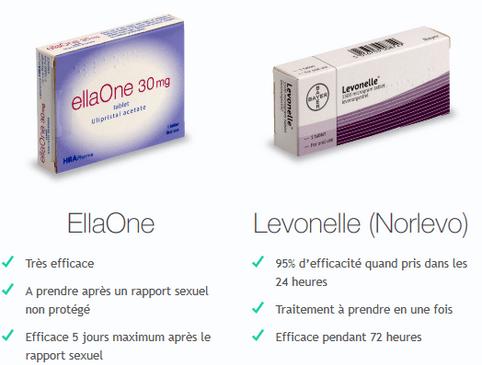 Pilule du lendemain ou contraception d'urgence