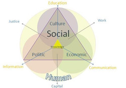 Social structure by Basic Income Presentation Europe 2010 ReCivitas