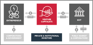 How the Venture Capital Industry in the US Works The venture capital industry has four main players: entrepreneurs who need funding; investors who want high returns; investment bankers who need companies to sell; and the venture capitalists who make money for themselves by making a market for the other three.