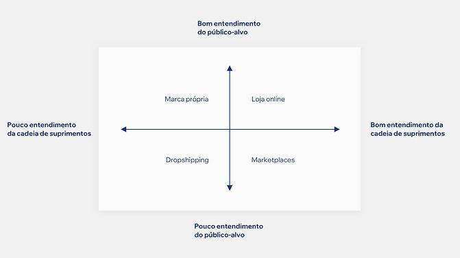 Um diagrama explicando a cadeia de suprimentos e o entendimento do público-alvo