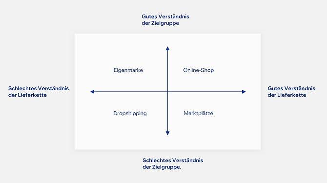 Eine Quadrantenkarte, die die Lieferkette im Vergleich zum Verständnis des Publikums beschreibt