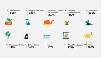 Imagen de estadísticas de los productos más vendidos durante la pandemia, como portada de una entrada del blog de Wix