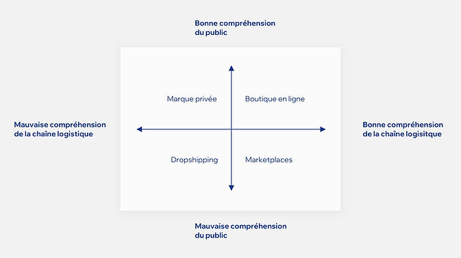 Un graphique expliquant la relation entre la chaine logistique et la compréhension du public