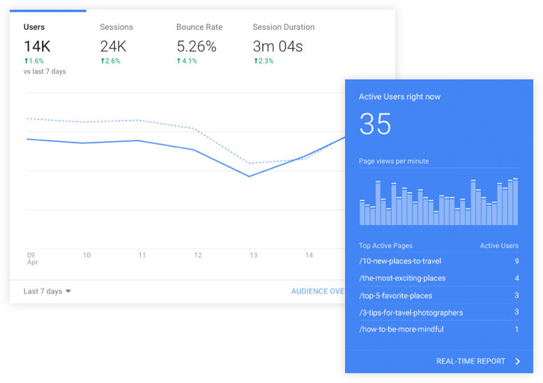 Site analytics for a travel blog.