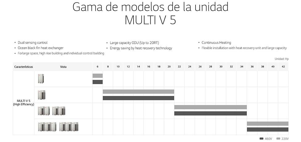 Gama de Modelos Multi V 5.png