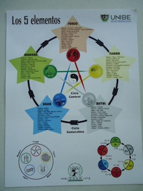 Grafica 5 Elementos