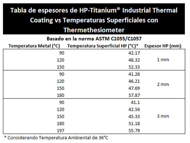 Seguridad Industrial HP PP5 HP Titanium | Noise Proofing Solutions | Super Aislante | Monterey Nuevo Leon Mexico