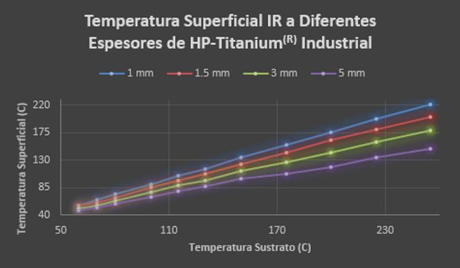 Temperaturas HP-Titanium, Recubrimiento Térmico, gráfica de temperaturas de HP-Titanium, Heat Protect, pintura térmica, Industrial HP Titanium | Noise Proofing Solutions | Super Aislante | Monterey Nuevo Leon Mexico