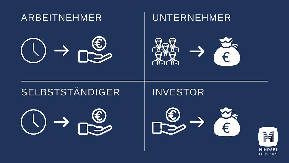 Vision; Cash Flow Quadrant von Robert Kiyosaki