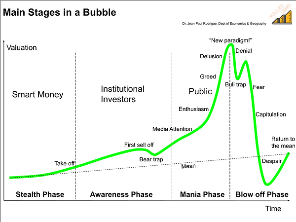Stages of a Bubble.png