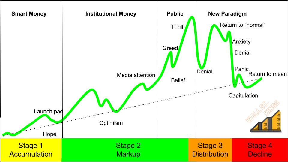 4 stages v2.png
