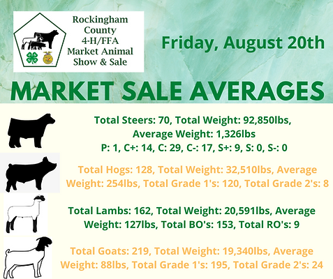 Sale Averages.png