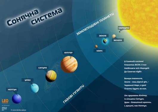 """Постер """"Сонячна система"""""""