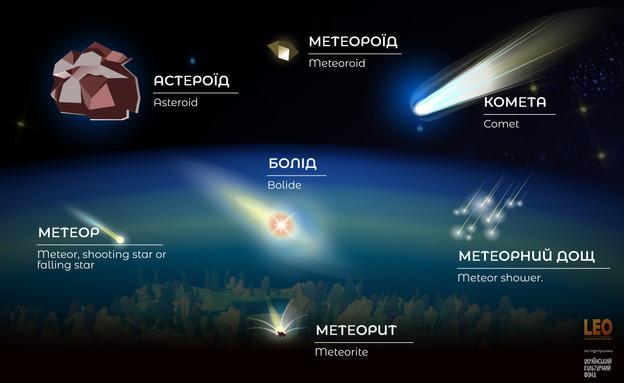 """""""Метеорит, метеор, метеороїд"""""""