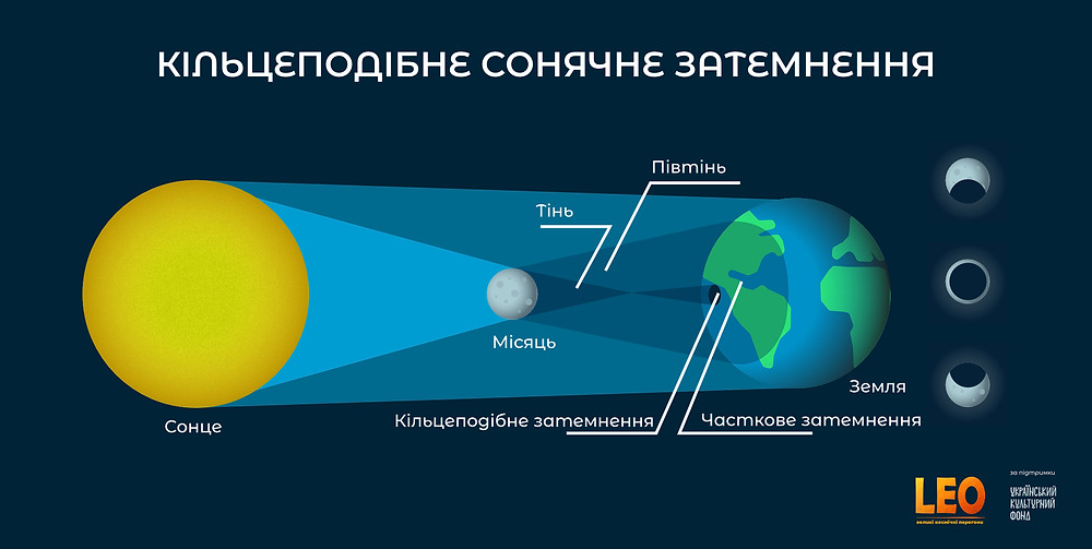 Схема повного сонячного затемнення