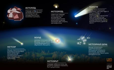 """Візуальний словничок """"Метеорит, метеор, метеороїд..."""""""