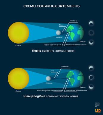 Сонячні затемнення. схема