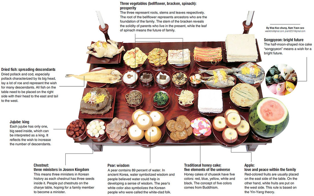 annotated diagram of a ceremonial chuseok meal