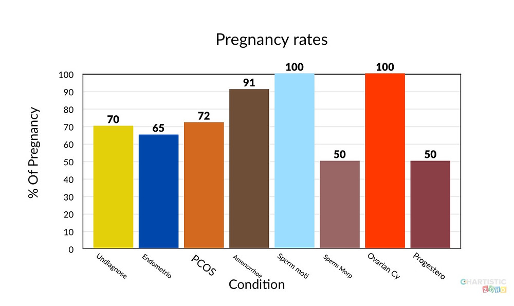 Pregnancy rates by condition