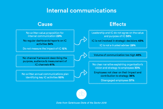 Employee comms - cause and effect