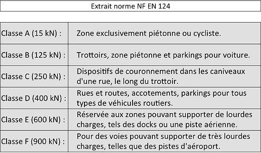 Extrait norme NF EN 124.jpg