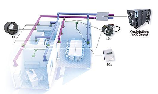 Accessoires électriques pour réseaux gaines de ventilation