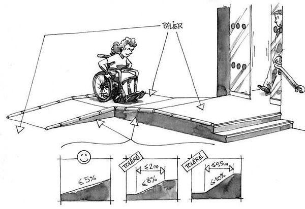 calcul de pente PMR