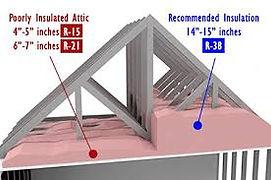 Attic Insulation example