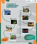 A DAY GUIDE TO CANDIPURO