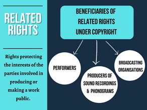 Related Rights Under Copyright