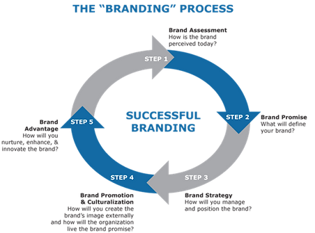 branding-strategy3.png