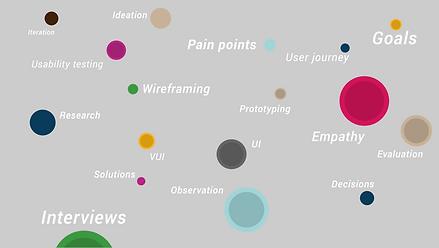 UX Design Graph.png