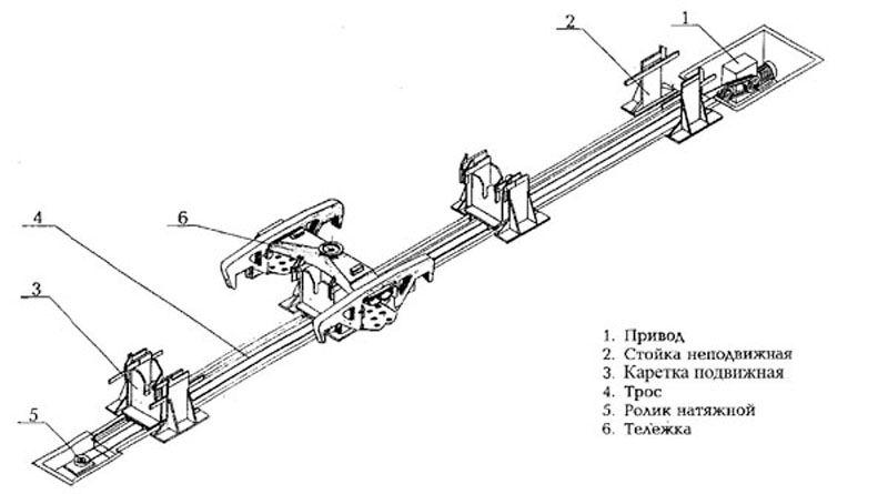 Поточно-конвейерная линия для перемещения тележек грузовых вагонов при ремонте