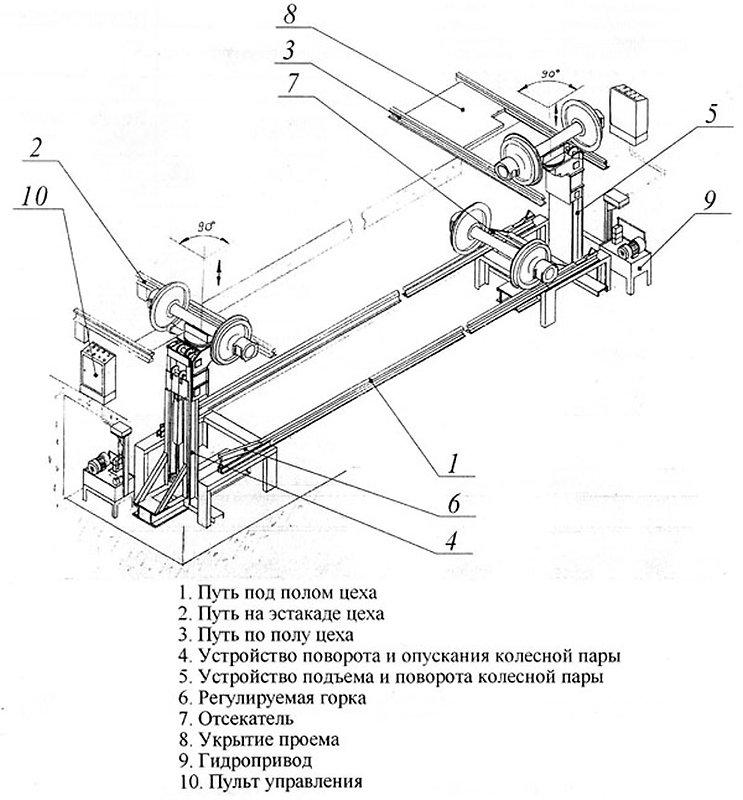 Устройство для перемещения колесных пар на разных уровнях