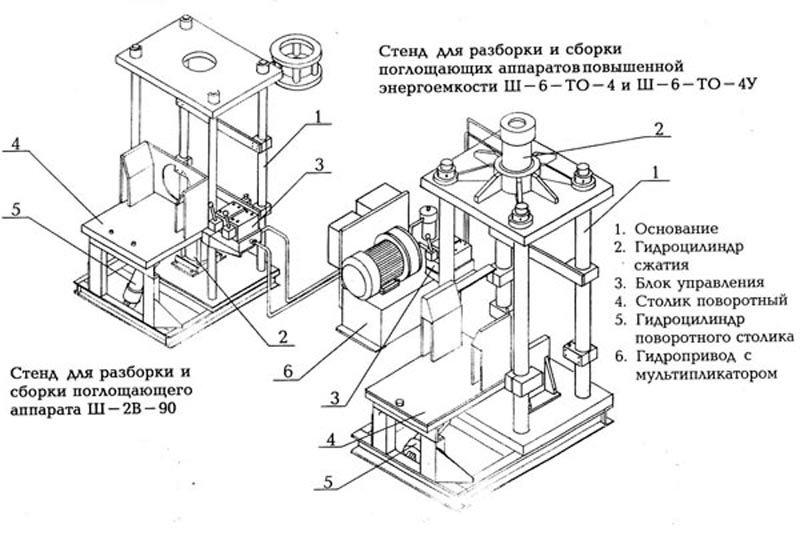 Cтендов для сборки и разборки поглощающих аппаратов сцепного устройства