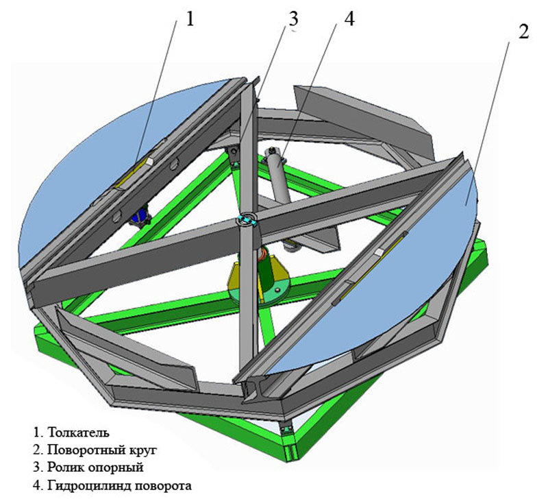 Поворотный круг для тележек с гидравлическим приводом